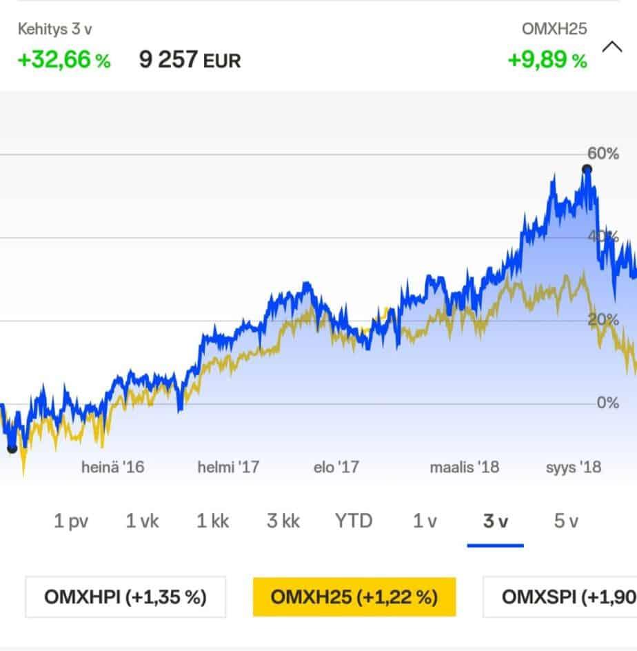 Salkun kehitys verrattuna OMXH25 indeksiin